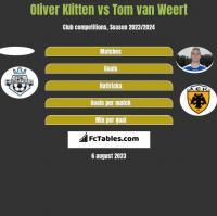 Oliver Klitten vs Tom van Weert h2h player stats
