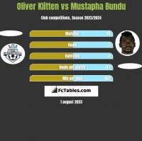 Oliver Klitten vs Mustapha Bundu h2h player stats