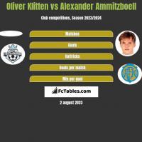 Oliver Klitten vs Alexander Ammitzboell h2h player stats