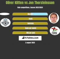 Oliver Klitten vs Jon Thorsteinsson h2h player stats