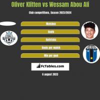 Oliver Klitten vs Wessam Abou Ali h2h player stats