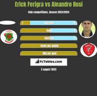Erick Ferigra vs Aleandro Rosi h2h player stats