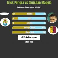Erick Ferigra vs Christian Maggio h2h player stats