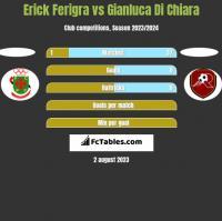 Erick Ferigra vs Gianluca Di Chiara h2h player stats