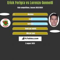 Erick Ferigra vs Lorenzo Gonnelli h2h player stats