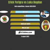 Erick Ferigra vs Luka Bogdan h2h player stats