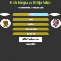 Erick Ferigra vs Matija Boben h2h player stats