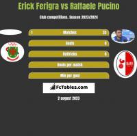 Erick Ferigra vs Raffaele Pucino h2h player stats