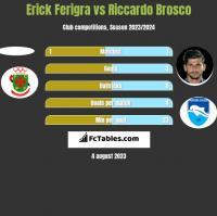 Erick Ferigra vs Riccardo Brosco h2h player stats
