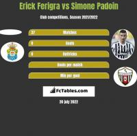 Erick Ferigra vs Simone Padoin h2h player stats