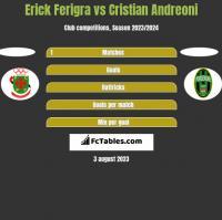 Erick Ferigra vs Cristian Andreoni h2h player stats