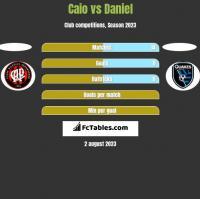 Caio vs Daniel h2h player stats