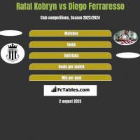 Rafal Kobryn vs Diego Ferraresso h2h player stats