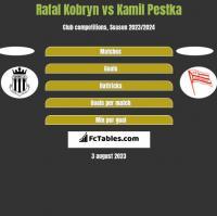 Rafal Kobryn vs Kamil Pestka h2h player stats