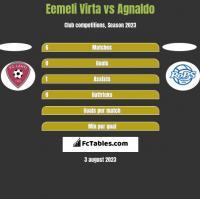 Eemeli Virta vs Agnaldo h2h player stats