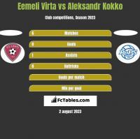Eemeli Virta vs Aleksandr Kokko h2h player stats