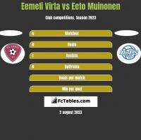 Eemeli Virta vs Eeto Muinonen h2h player stats