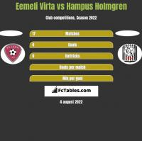 Eemeli Virta vs Hampus Holmgren h2h player stats