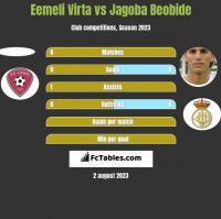 Eemeli Virta vs Jagoba Beobide h2h player stats