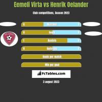 Eemeli Virta vs Henrik Oelander h2h player stats