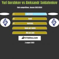 Yuri Gorshkov vs Aleksandr Soldatenkov h2h player stats