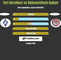Yuri Gorshkov vs Alekseevitsch Kajkov h2h player stats