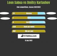 Leon Sabua vs Dmitry Kartashov h2h player stats