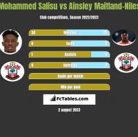 Mohammed Salisu vs Ainsley Maitland-Niles h2h player stats