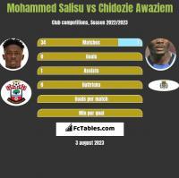 Mohammed Salisu vs Chidozie Awaziem h2h player stats