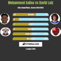 Mohammed Salisu vs David Luiz h2h player stats