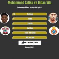 Mohammed Salisu vs Didac Vila h2h player stats