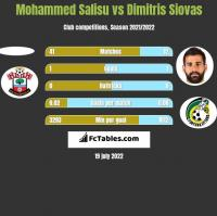 Mohammed Salisu vs Dimitris Siovas h2h player stats