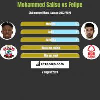 Mohammed Salisu vs Felipe h2h player stats