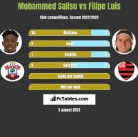 Mohammed Salisu vs Filipe Luis h2h player stats