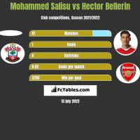 Mohammed Salisu vs Hector Bellerin h2h player stats