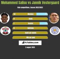 Mohammed Salisu vs Jannik Vestergaard h2h player stats
