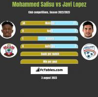 Mohammed Salisu vs Javi Lopez h2h player stats