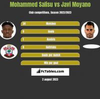 Mohammed Salisu vs Javi Moyano h2h player stats