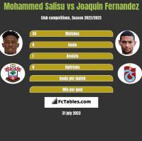Mohammed Salisu vs Joaquin Fernandez h2h player stats