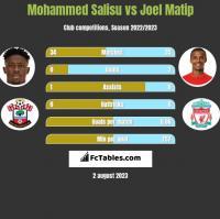 Mohammed Salisu vs Joel Matip h2h player stats