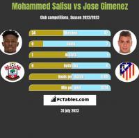 Mohammed Salisu vs Jose Gimenez h2h player stats