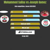 Mohammed Salisu vs Joseph Gomez h2h player stats