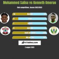 Mohammed Salisu vs Kenneth Omeruo h2h player stats
