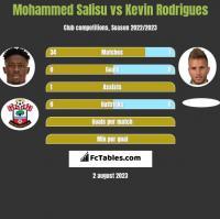 Mohammed Salisu vs Kevin Rodrigues h2h player stats