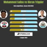Mohammed Salisu vs Kieran Trippier h2h player stats
