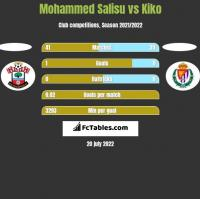 Mohammed Salisu vs Kiko h2h player stats