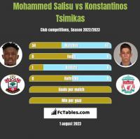 Mohammed Salisu vs Konstantinos Tsimikas h2h player stats