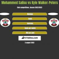 Mohammed Salisu vs Kyle Walker-Peters h2h player stats