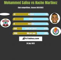 Mohammed Salisu vs Nacho Martinez h2h player stats