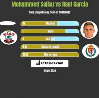 Mohammed Salisu vs Raul Garcia h2h player stats